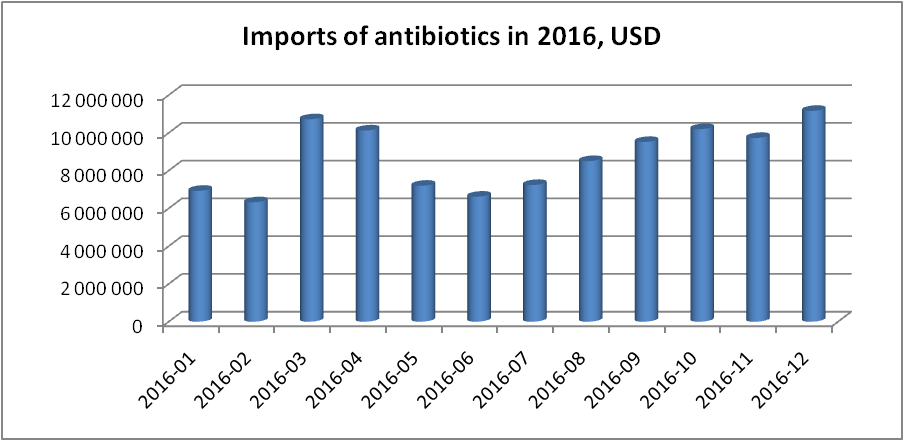 Import of antibiotics