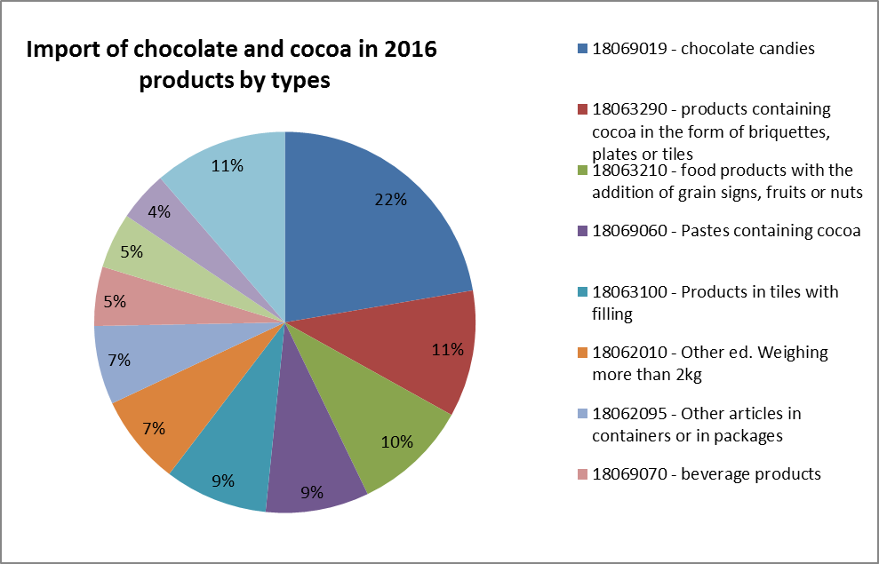 Import of chocolate