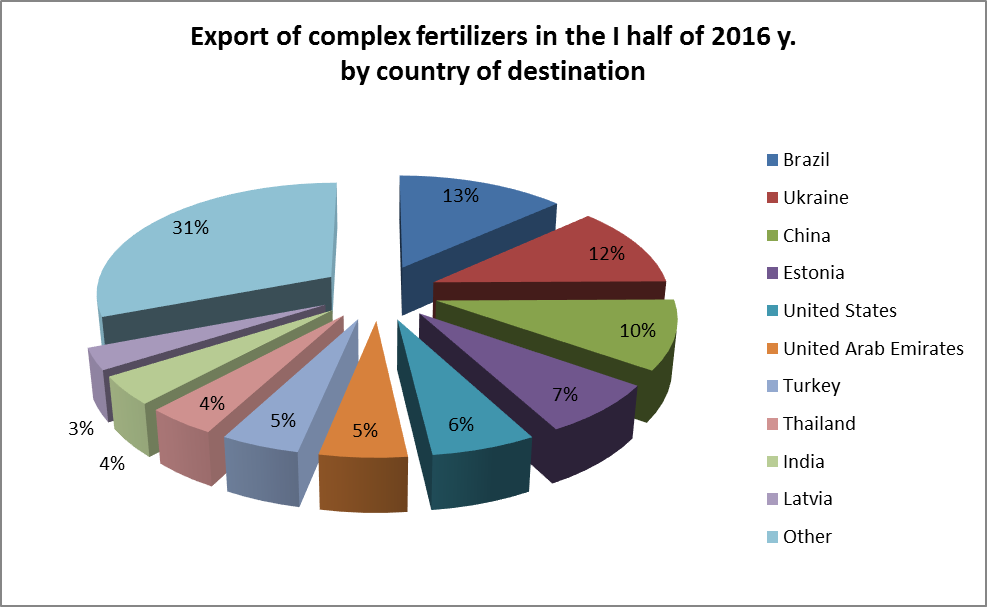 Export of complex fertilizers by country of destination