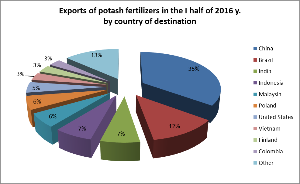 Exports of potash fertilizers by country of destination