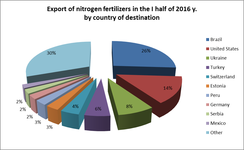 Export of nitrogen fertilizers by country of destination