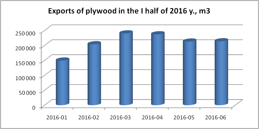 Export of plywood from Russia
