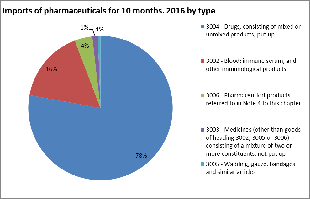 Import of pharma