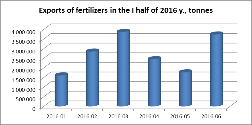 Exports of fertilizers