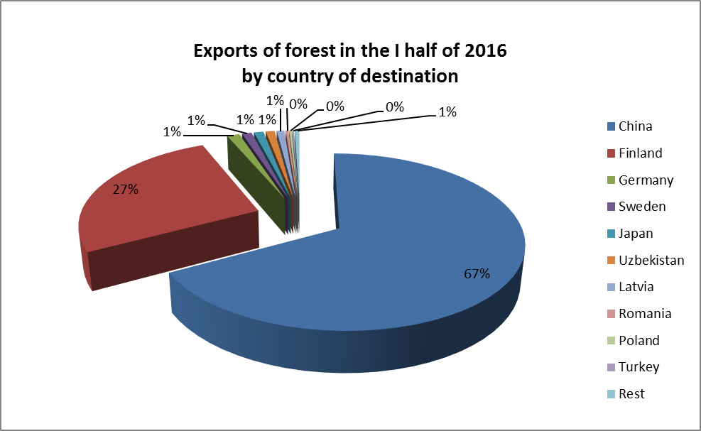 Forest export
