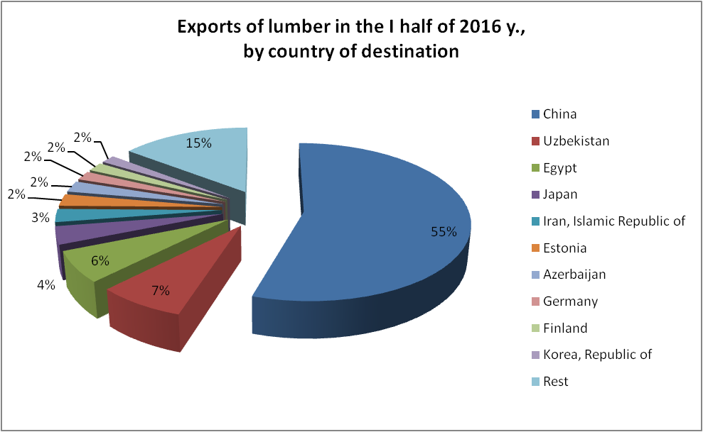 Export of lumber from Russia