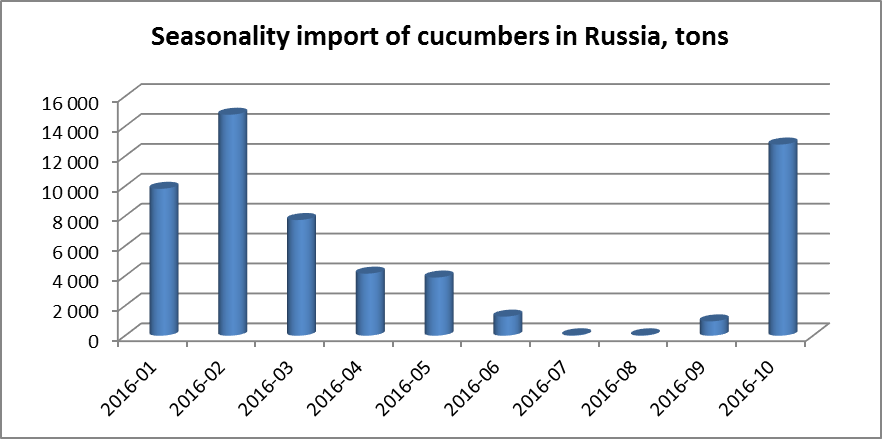 Import of cucumber