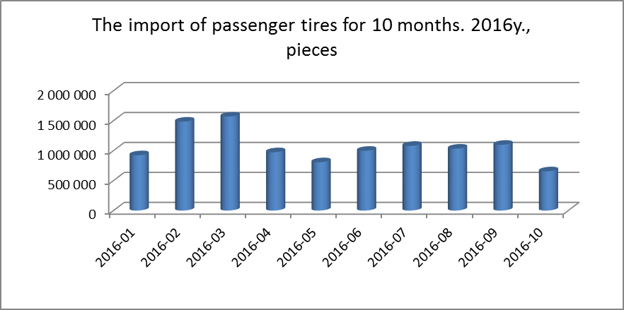 Import of tires