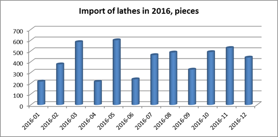 Import of lathes