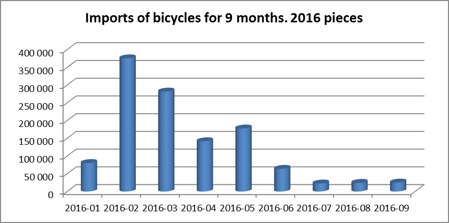 Import of bycicles